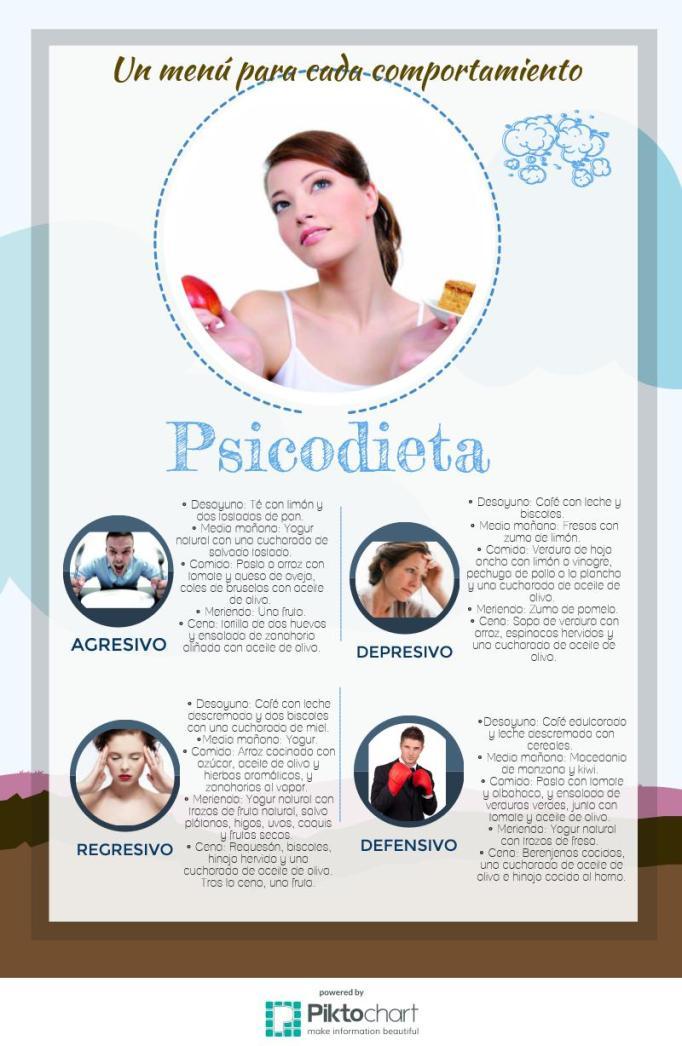 psicodieta